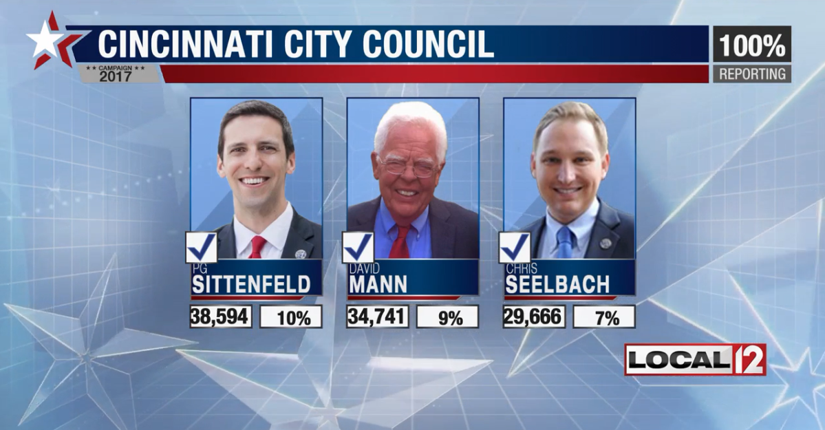 Cincinnati city council gets some new members after election (WKRC)