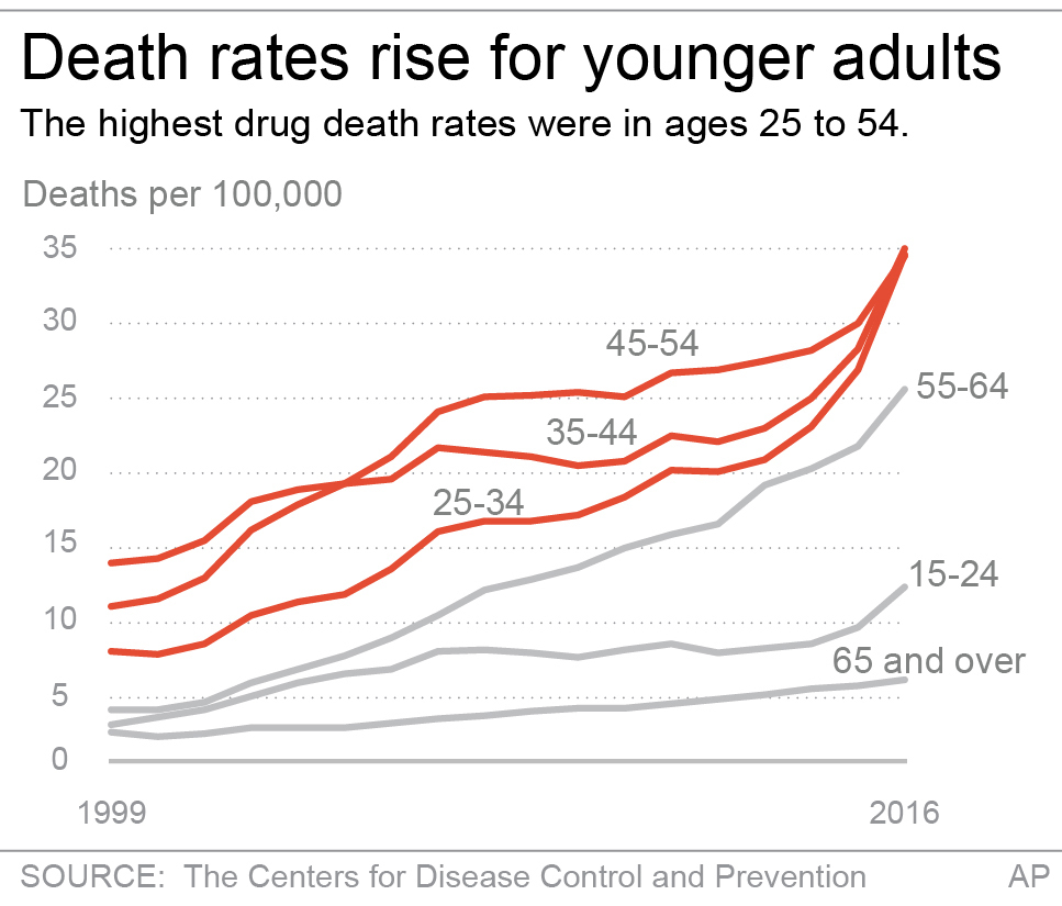 Highest drug death rate were ages 25 to 54. (AP)