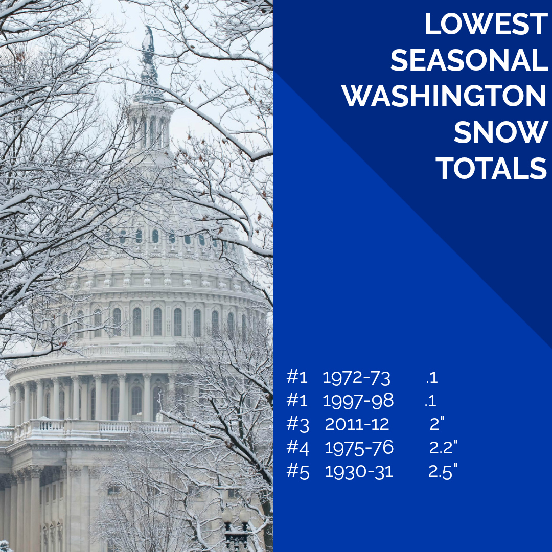 Conversely, D.C. has also had many a year with little to no snow. 1972-1973 holds the record for the least amount of snowfall with .1 inches. (Graphic by Steve Rudin)
