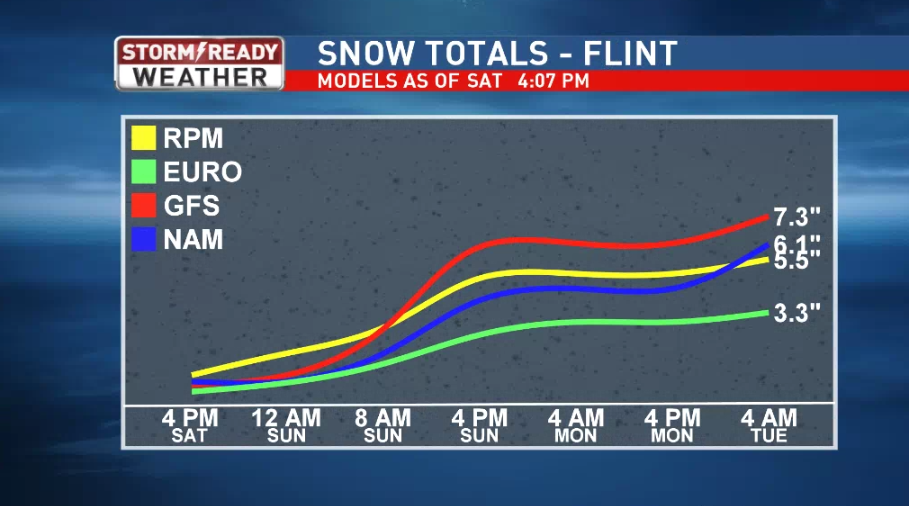 Forecast snow totals in Flint